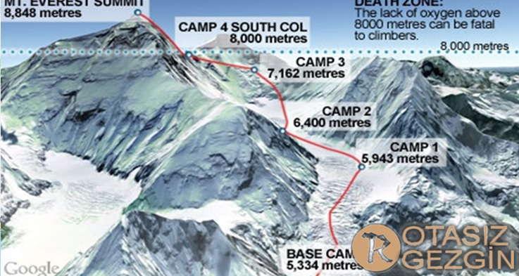 Everest Dagi Tirmanis Rotasi Harita